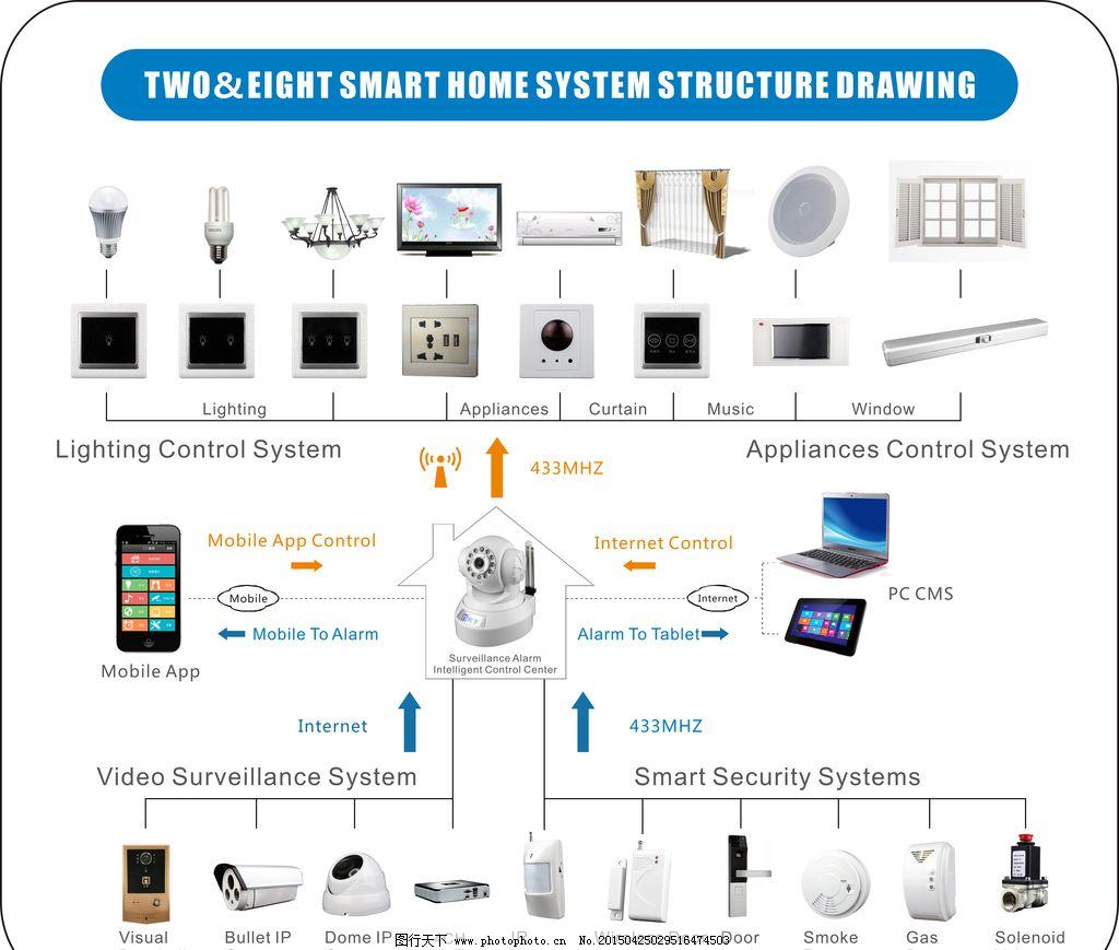 智能家居 智能 系统 功能 结构图 安防 家居 二八智能      设计 广告