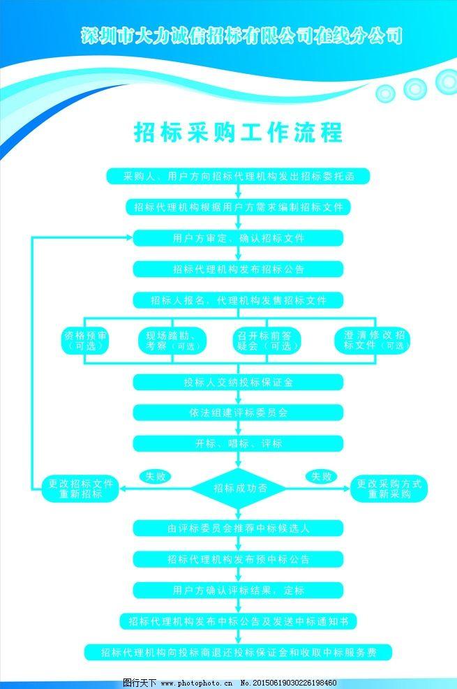 流程kt板 招标文化背景 招标公司kt板 设计 广告设计 展板模板 cdr