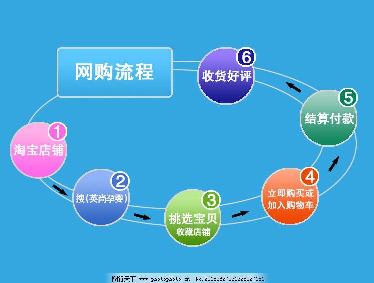淘宝网购流程免费下载 购物 流程 淘宝 网购 淘宝 购物 网购 流程