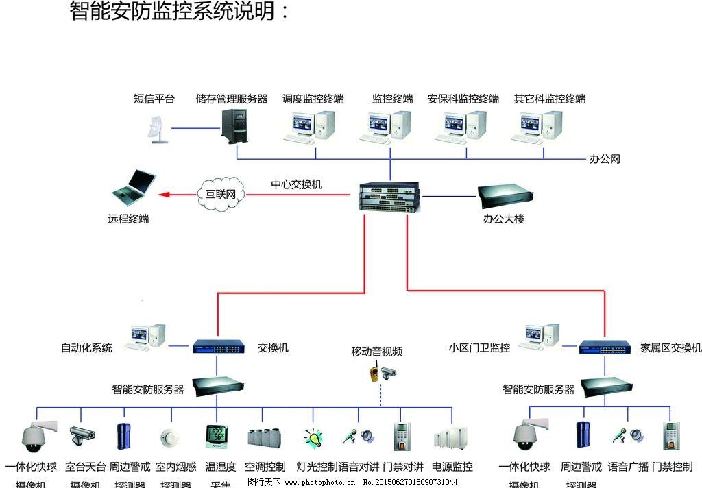 监控系统说明图片_网页界面模板_ui界面设计_图行天下